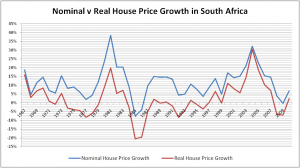 Nominal vs Real property price growth