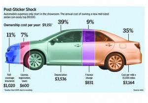 Actual car costs