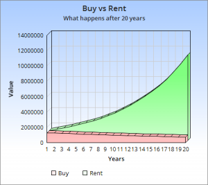 Buying vs renting after 20 years