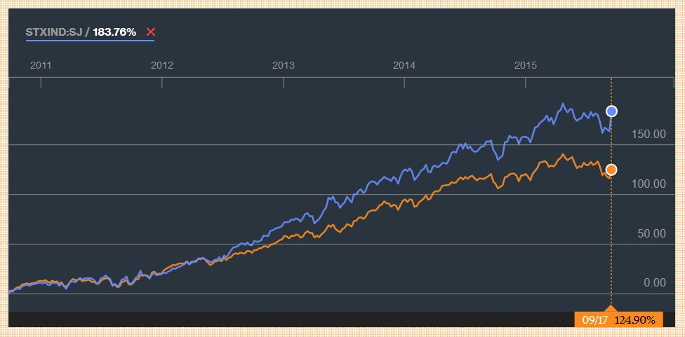 Satrix Indi vs FOORD equity 5 year graph