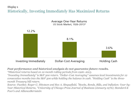 Dollar cost averaging study