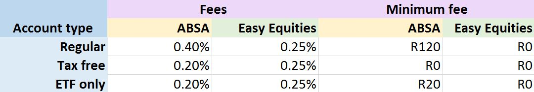 Investment fees - ABSA stockbrokers vs Easy Equities