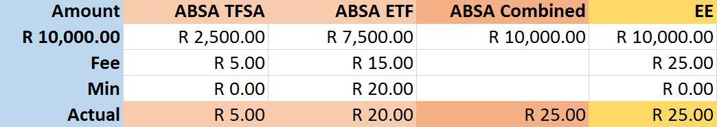 The breakeven point for the cheapest broker