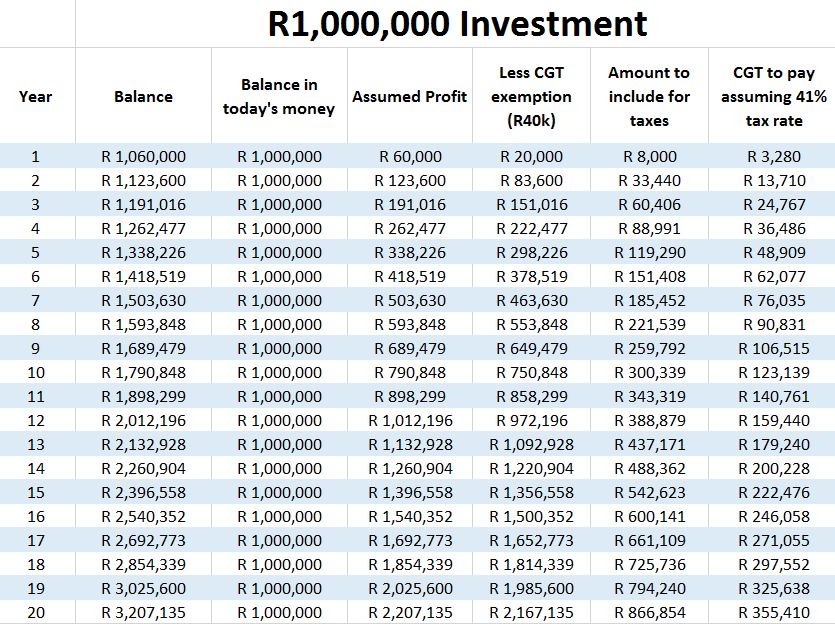 CGT to pay on R1 million over 20 years