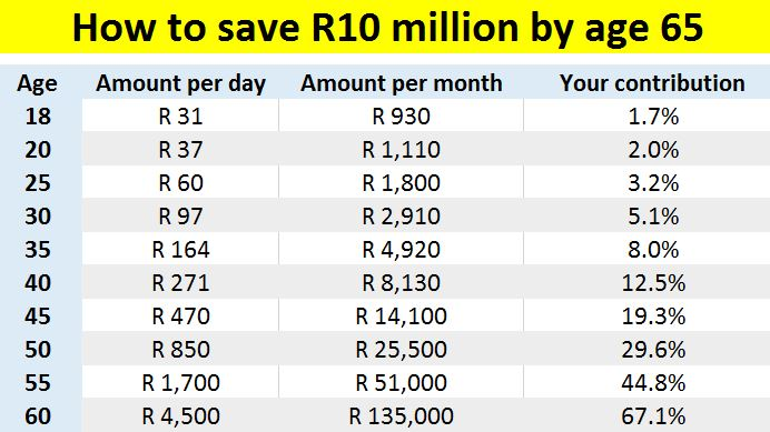How much to save every day to reach R10 million by age 65