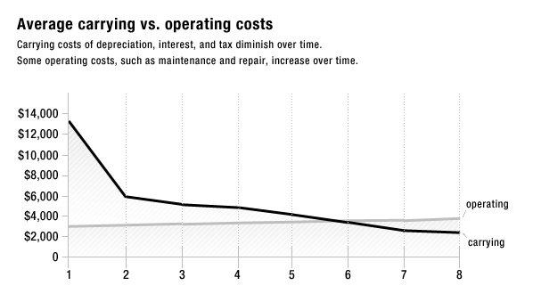 Costs for running a car