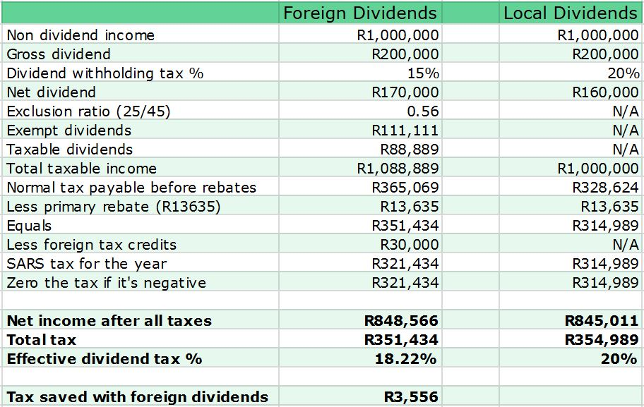 Foreign dividends example