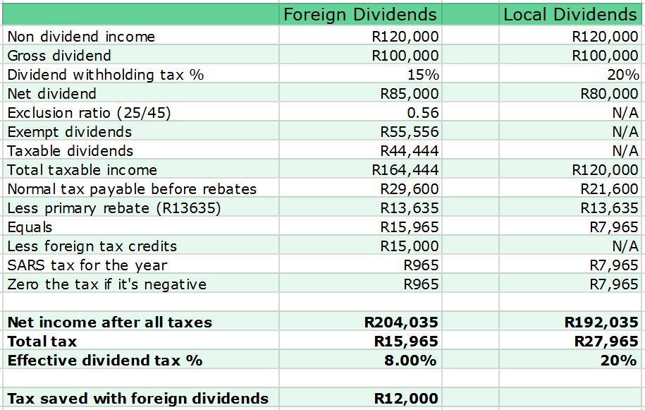 Foreign dividend tax example 1
