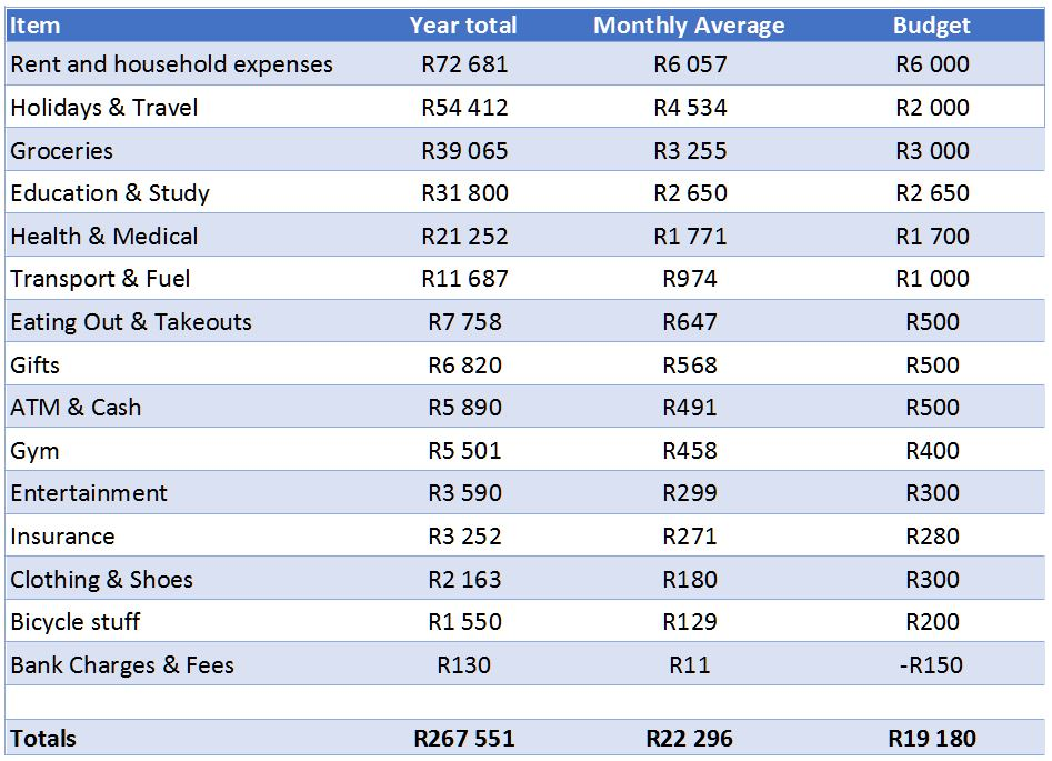 2017 spending