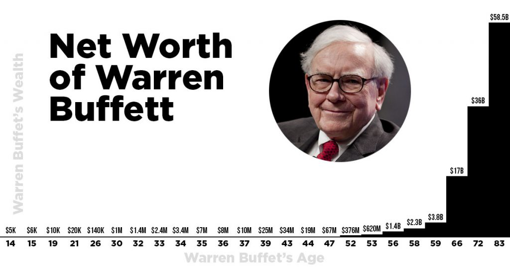 Buffet's net worth over time